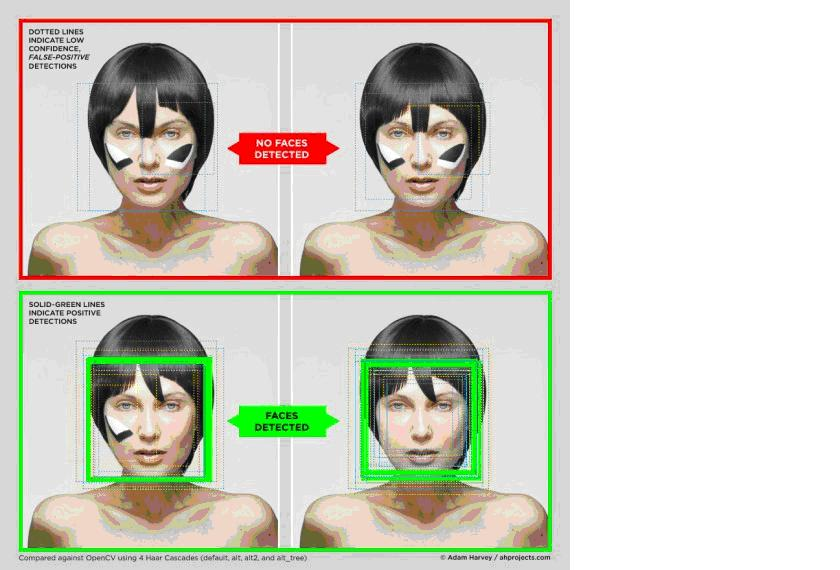 CV Dazzle, Camouflage from face detection by Adam Harvey