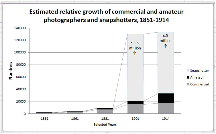 Estimated relative growth of commercial and amateur photographers and snapshotters, 1851-1914.